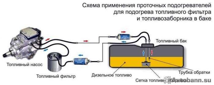 Подогреватель двигателя для дизеля своими руками